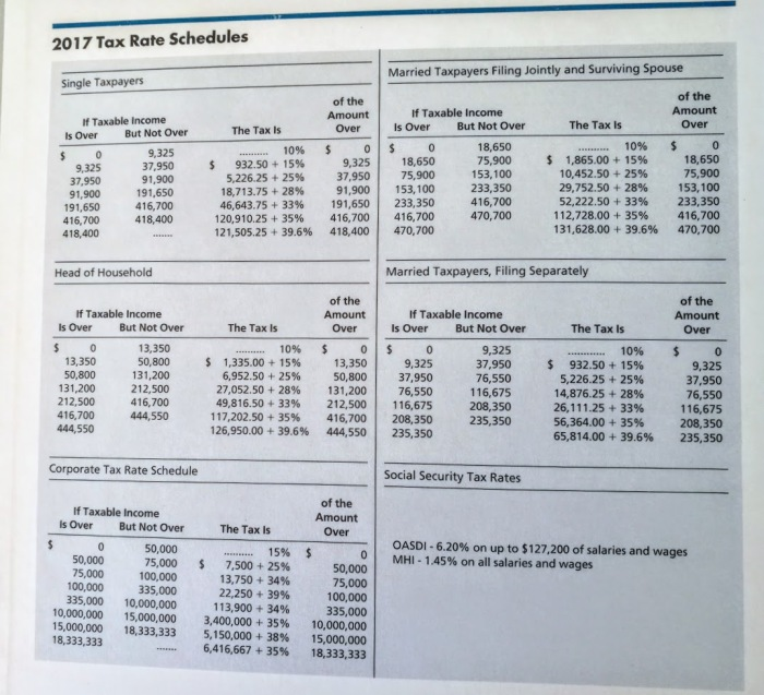 2017 tax rate schedule